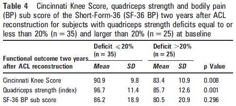 1-abordaje-preoperatorio-ligamento-cruzado-kinedyf